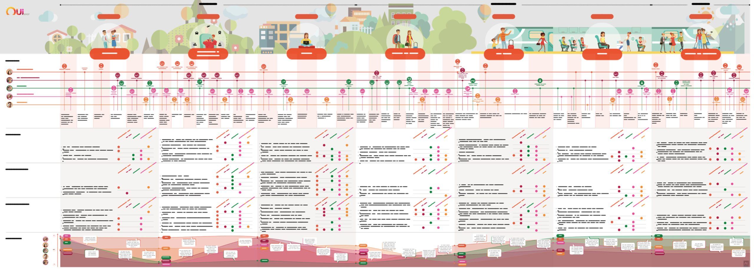 L'experience map OUI.sncf