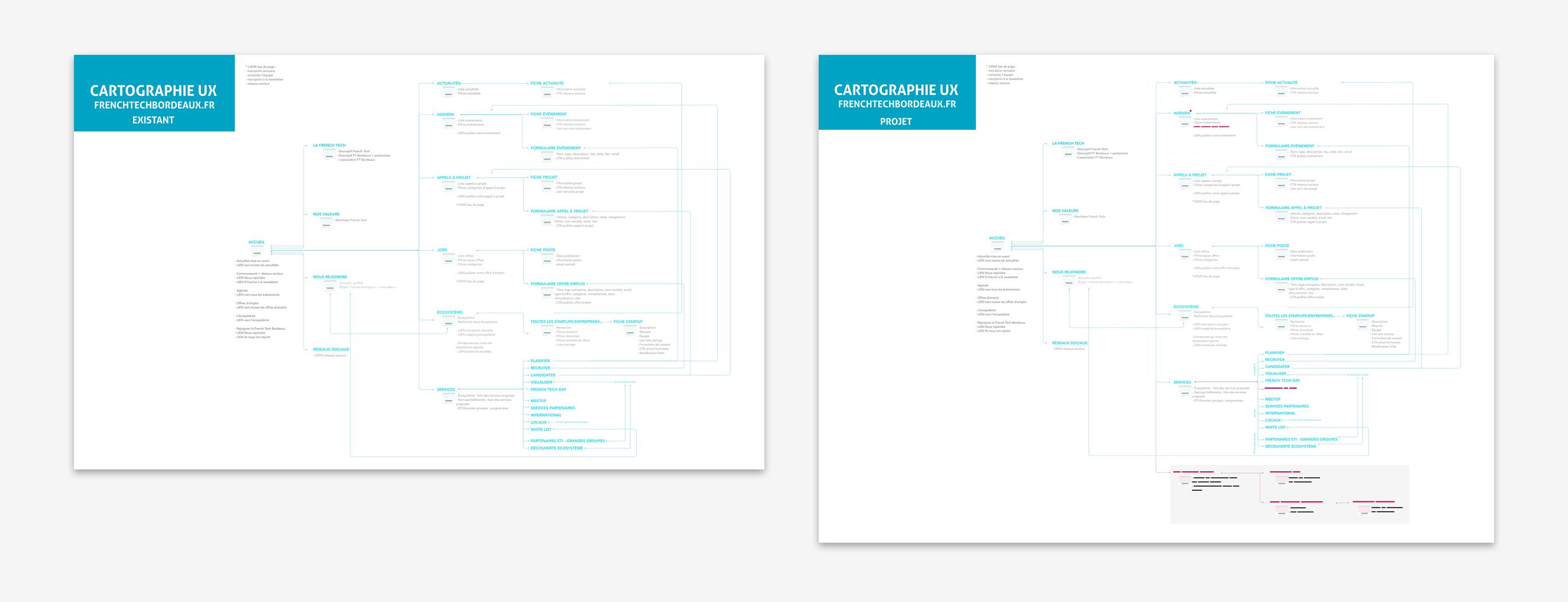 Comparaison entre l'arborescence du site existant (à gauche) et l'arborescence de projet (à droite)