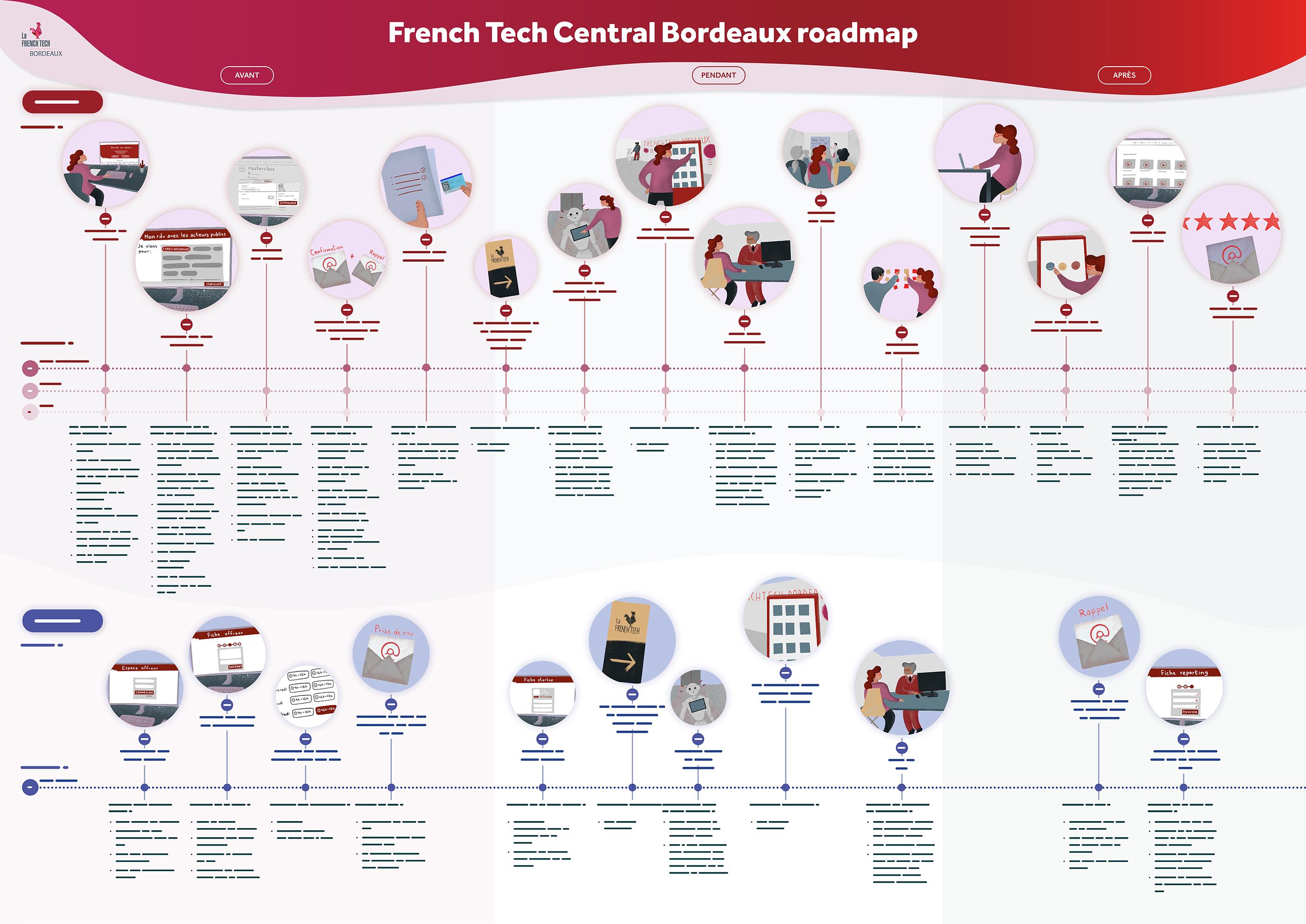 Le roadmap de l'expérience French Tech Central Bordeaux